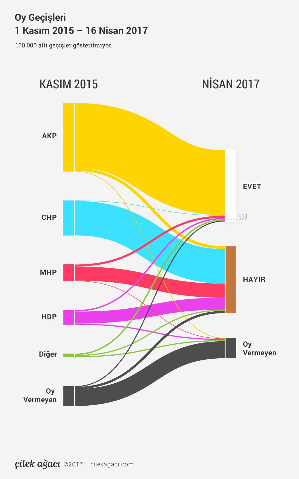 Kasım 2015 Genel Seçimi ve Nisan 2017 Halk Oylaması arasındaki oy geçişleri